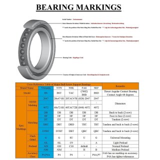Viwanda Ball Screw Support Bearing BS1747 (17x47x15); Class P4A; Angular Contact Bearing Contact Angle: 60 degrees